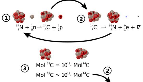 4. Porównanie chemiczne - schemat