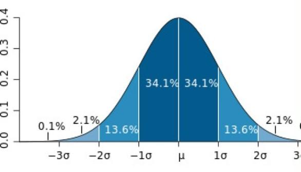 5. Rozkład normalny (Wikipedia)