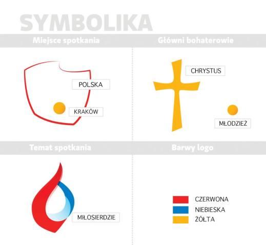 2. krakow-2016-opis-logo